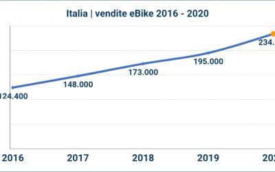 eBike mercato Italia: secondo ANCMA nel 2020 venduti 235.000 pezzi
