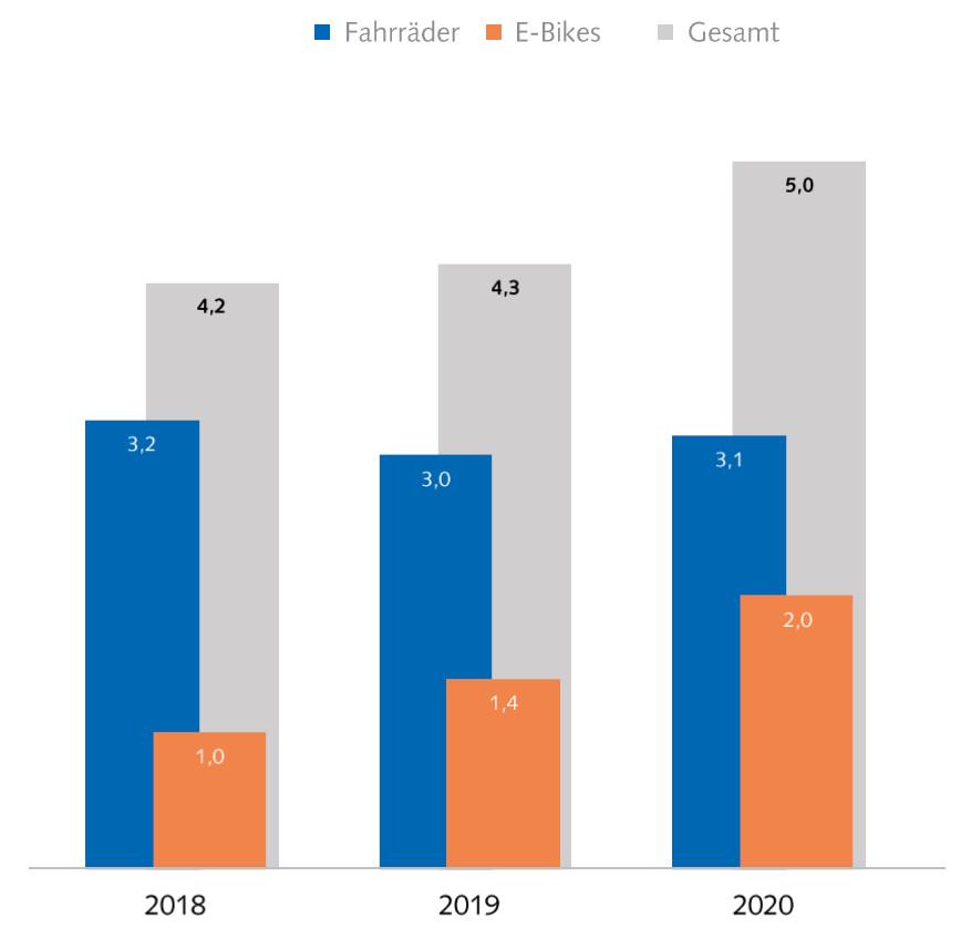Mercato Bike + eBike Germania 2018 - 2020