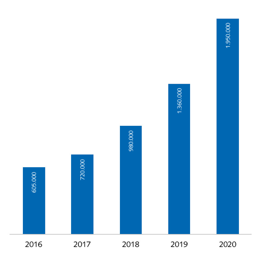 Mercato eBike in Germania