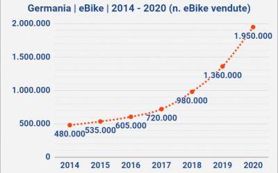Vendite eBike in Germania a 2 milioni. Crescita del 43%