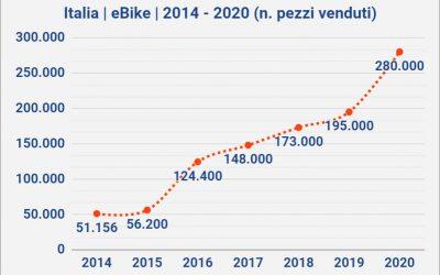 Nel 2020 vendute 280.000 eBike in Italia. Crescita del 44%