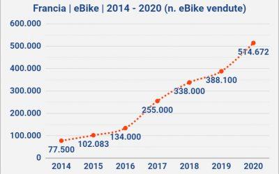 In Francia le vendite di eBike superano quota 500.000 e trascinano il mercato bici