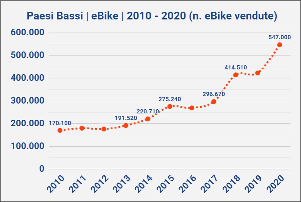 Paesi Bassi, nel 2020 una bici su due è elettrica