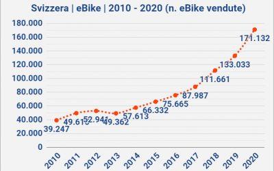 Svizzera + 38% e 500.000 bici nel 2020