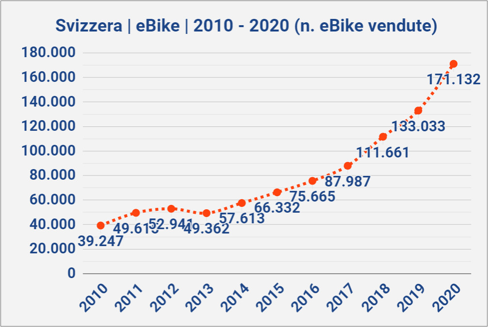 eBike vendite Svizzera 2020