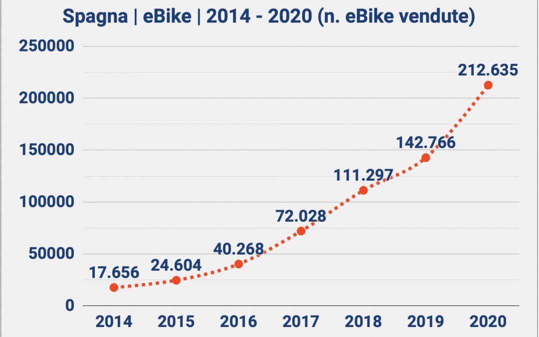 Vendite eBike Spagna 2020