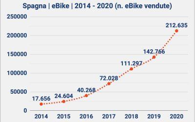 Vendite eBike in Spagna: + 50% nel 2020